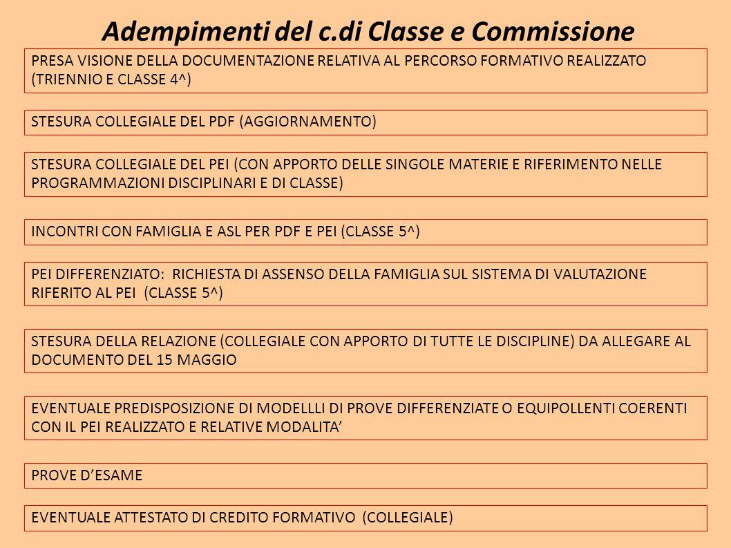 Adempimenti del c.di Classe e Commissione PRESA VISIONE DELLA DOCUMENTAZIONE RELATIVA AL PERCORSO FORMATIVO REALIZZATO (TRIENNIO E CLASSE 4^) STESURA