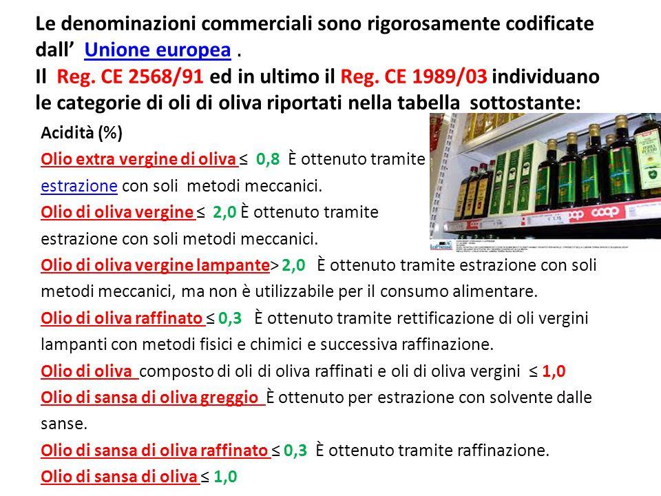 Le denominazioni commerciali sono rigorosamente codificate dall' Unione europea.