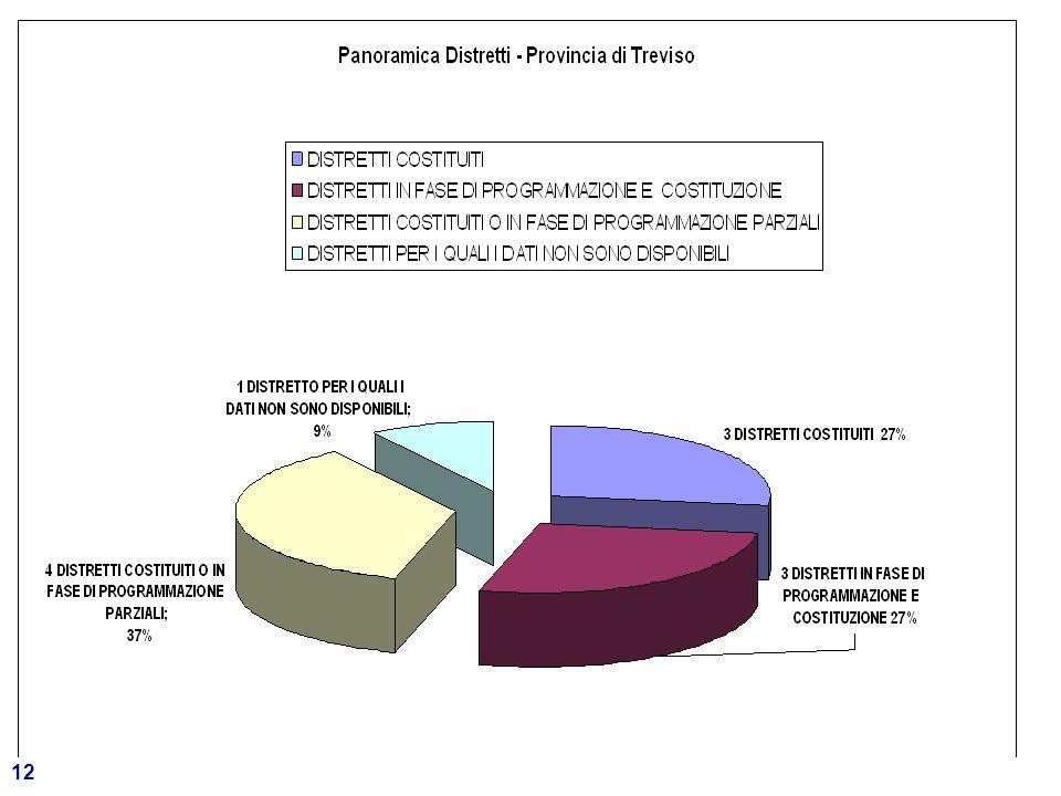 13 Provincia di Venezia 836.056 abitanti - 44 comuni Su 6 DISTRETTI con 5 si è avviato il confronto