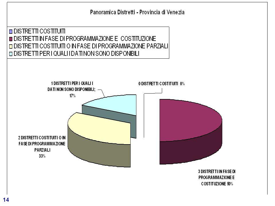 15 Provincia di Vicenza 836.192 abitanti - 121 comuni Su 13 DISTRETTI con 9 si è avviato il confronto