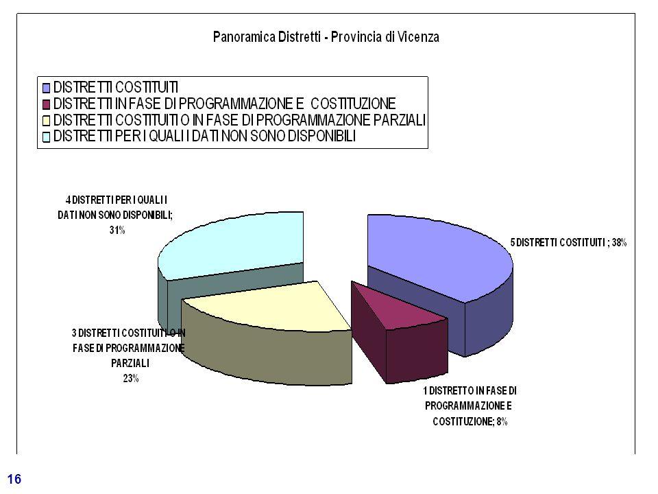 17 Provincia di Verona 869.803 abitanti - 98 comuni Su 13 DISTRETTI con 9 si è avviato il confronto