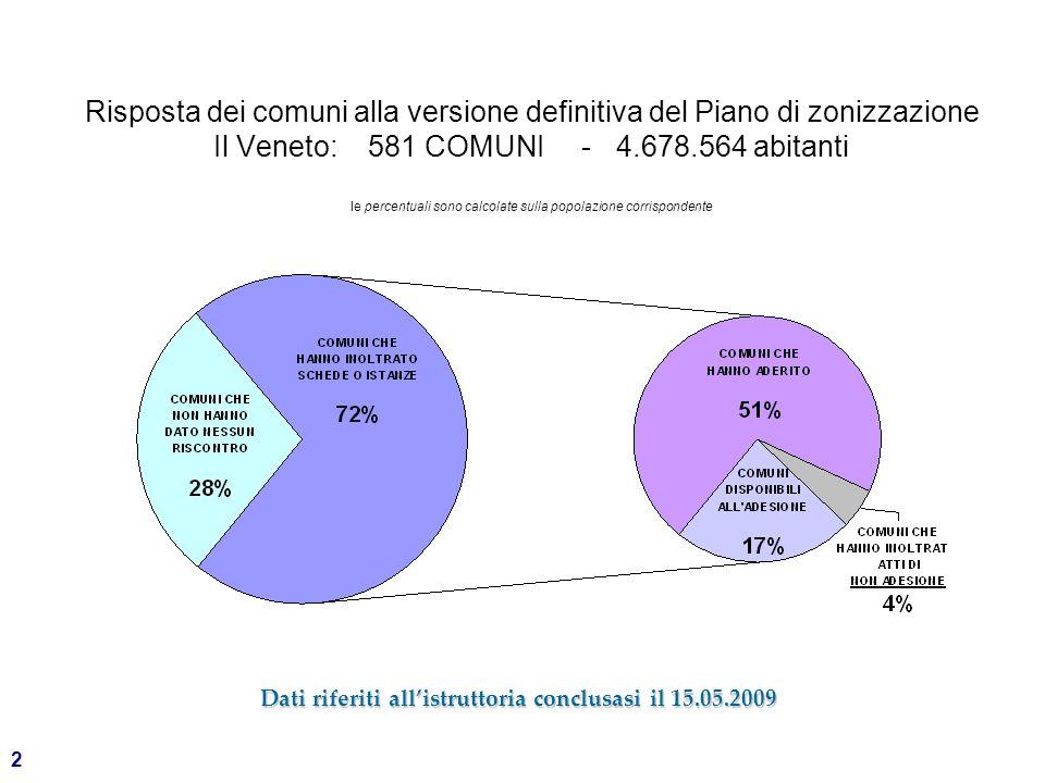 2 Risposta dei comuni alla versione definitiva del Piano di zonizzazione Il Veneto: 581 COMUNI - 4.678.564 abitanti le percentuali sono calcolate sulla popolazione corrispondente Dati riferiti all'istruttoria conclusasi il 15.05.2009