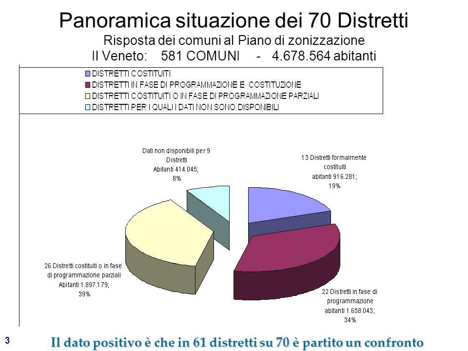 3 Panoramica situazione dei 70 Distretti Risposta dei comuni al Piano di zonizzazione Il Veneto: 581 COMUNI - 4.678.564 abitanti Il dato positivo è che in 61 distretti su 70 è partito un confronto