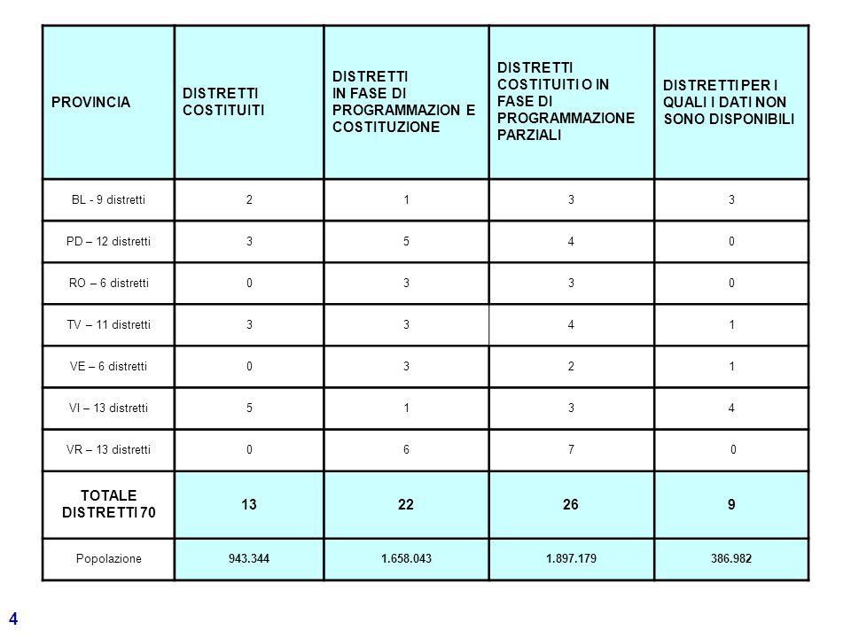 4 PROVINCIA DISTRETTI COSTITUITI DISTRETTI IN FASE DI PROGRAMMAZION E COSTITUZIONE DISTRETTI COSTITUITI O IN FASE DI PROGRAMMAZIONE PARZIALI DISTRETTI PER I QUALI I DATI NON SONO DISPONIBILI BL - 9 distretti2133 PD – 12 distretti3540 RO – 6 distretti0330 TV – 11 distretti3341 VE – 6 distretti0321 VI – 13 distretti5134 VR – 13 distretti067 0 TOTALE DISTRETTI 70 1322269 Popolazione943.3441.658.0431.897.179386.982