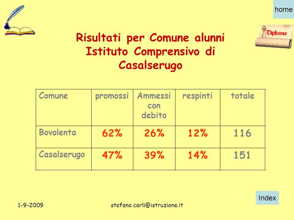 Index home 1-9-2009stefano.carli@istruzione.it Risultati per Comune alunni Istituto Comprensivo di Casalserugo ComunepromossiAmmessi con debito respintitotale Bovolenta 62%26%12%116 Casalserugo 47%39%14%151