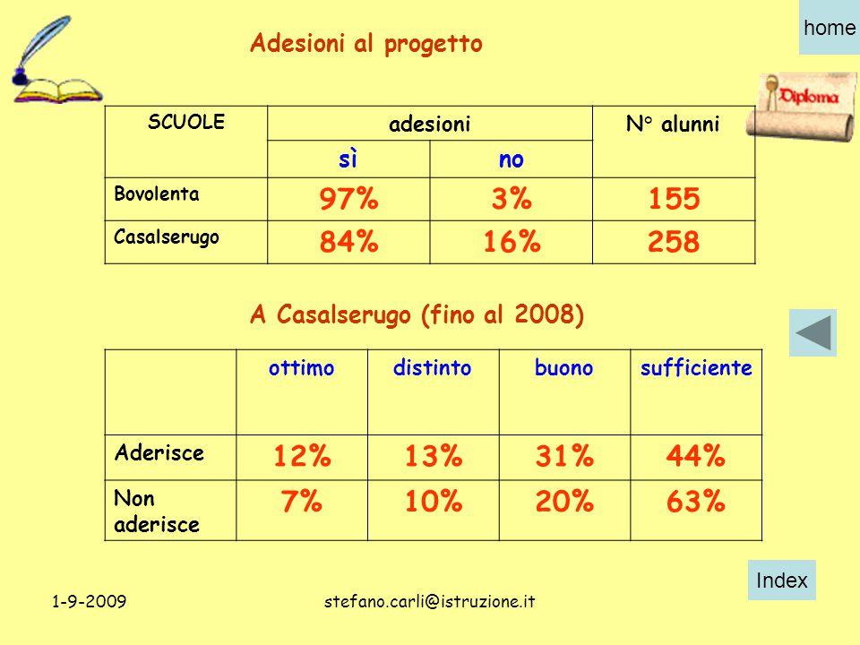 Index home 1-9-2009stefano.carli@istruzione.it SCUOLE adesioniN° alunni sìno Bovolenta 97%3%155 Casalserugo 84%16%258 ottimodistintobuonosufficiente Aderisce 12%13%31%44% Non aderisce 7%10%20%63% Adesioni al progetto A Casalserugo (fino al 2008)