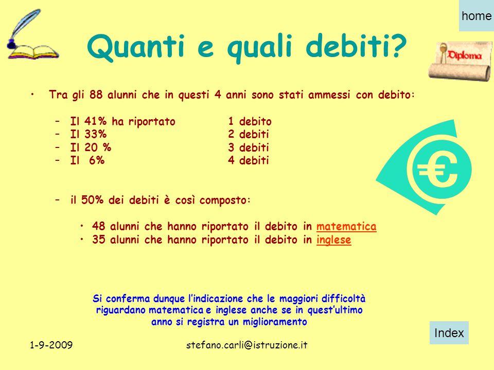 Index home 1-9-2009stefano.carli@istruzione.it Quanti e quali debiti.