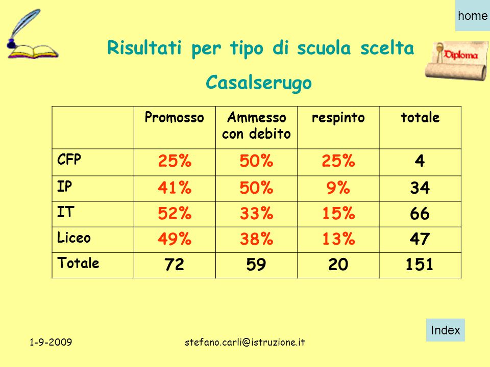 Index home 1-9-2009stefano.carli@istruzione.it PromossoAmmesso con debito respintototale CFP 25%50%25%4 IP 41%50%9%34 IT 52%33%15%66 Liceo 49%38%13%47