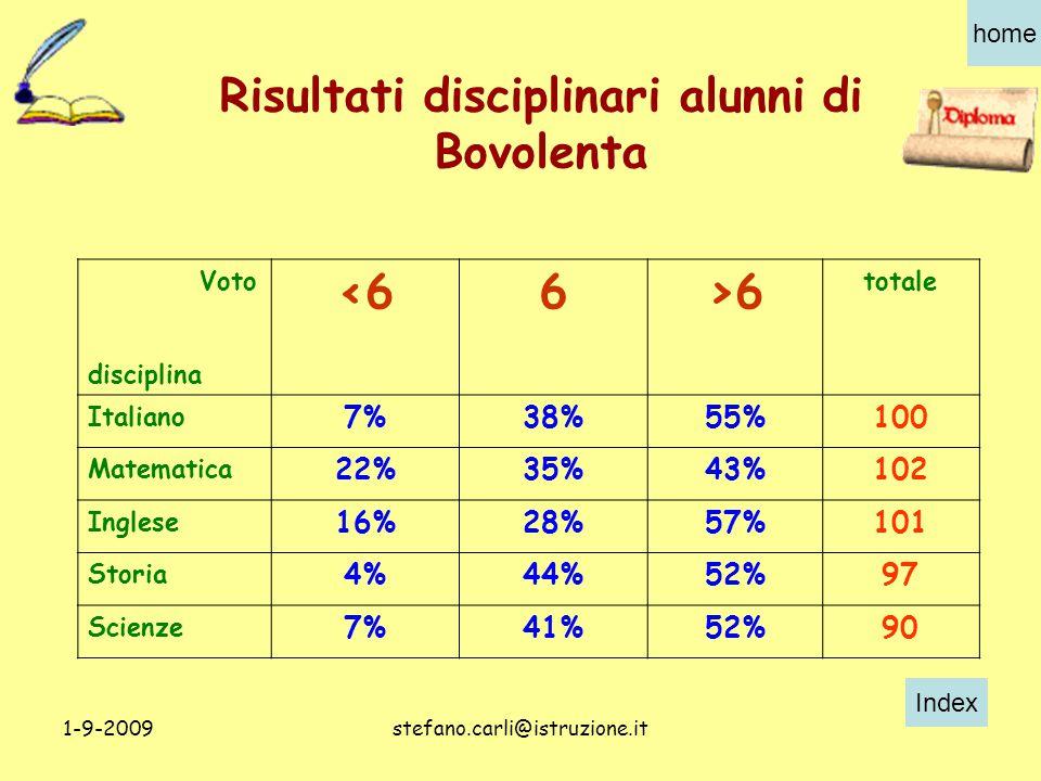 Index home 1-9-2009stefano.carli@istruzione.it Risultati disciplinari alunni di Bovolenta Voto disciplina <66>6 totale Italiano 7%38%55%100 Matematica 22%35%43%102 Inglese 16%28%57%101 Storia 4%44%52%97 Scienze 7%41%52%90