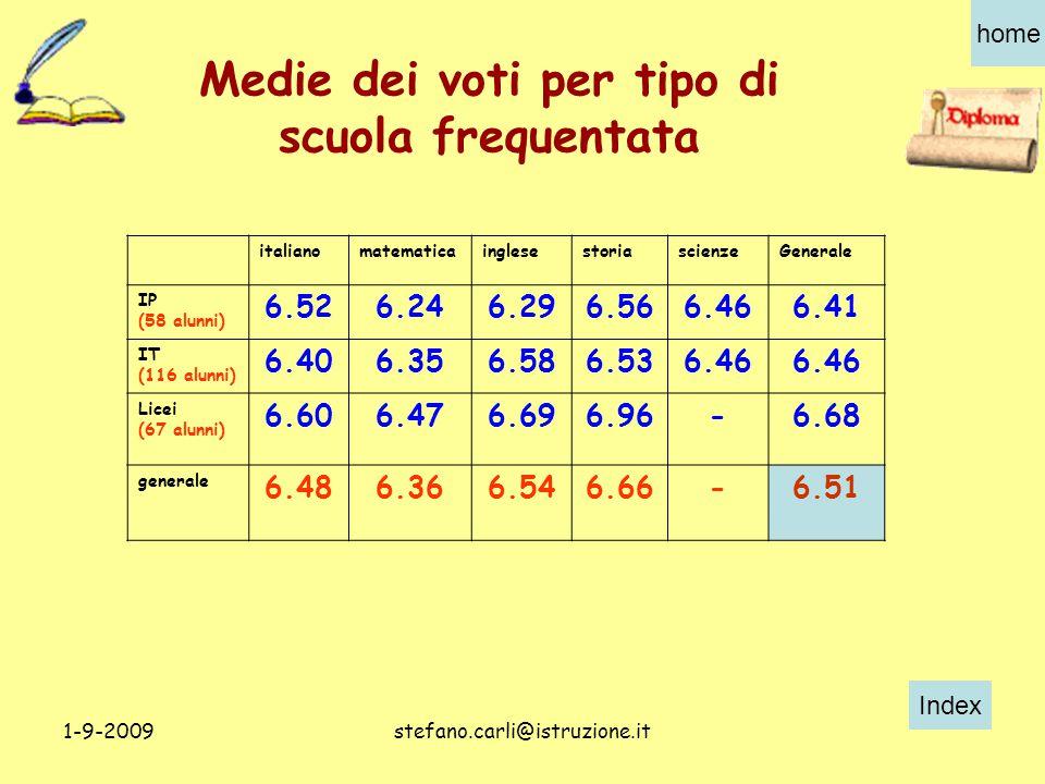 Index home 1-9-2009stefano.carli@istruzione.it Medie dei voti per tipo di scuola frequentata italianomatematicainglesestoriascienzeGenerale IP (58 alunni) 6.526.246.296.566.466.41 IT (116 alunni) 6.406.356.586.536.46 Licei (67 alunni) 6.606.476.696.96-6.68 generale 6.486.366.546.66-6.51