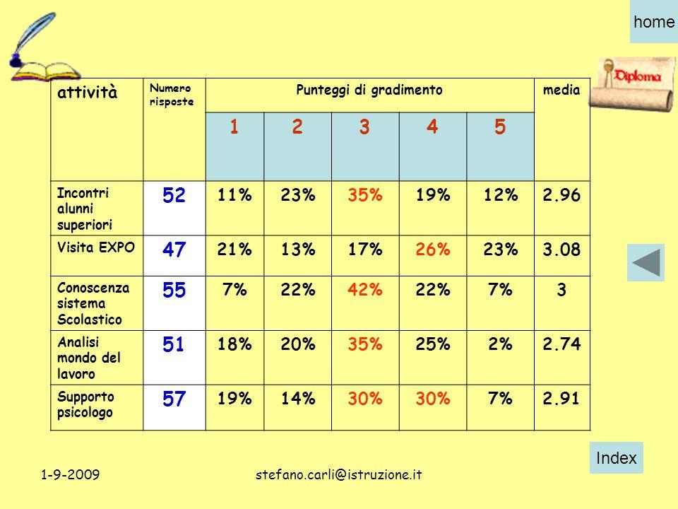 Index home 1-9-2009stefano.carli@istruzione.it attività Numero risposte Punteggi di gradimentomedia 12345 Incontri alunni superiori 52 11%23%35%19%12%2.96 Visita EXPO 47 21%13%17%26%23%3.08 Conoscenza sistema Scolastico 55 7%22%42%22%7%3 Analisi mondo del lavoro 51 18%20%35%25%2%2.74 Supporto psicologo 57 19%14%30% 7%2.91