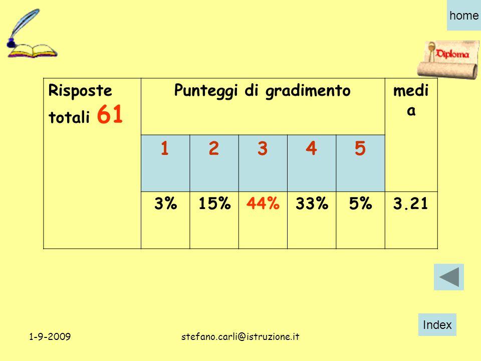 Index home 1-9-2009stefano.carli@istruzione.it Risposte totali 61 Punteggi di gradimentomedi a 12345 3%15%44%33%5%3.21