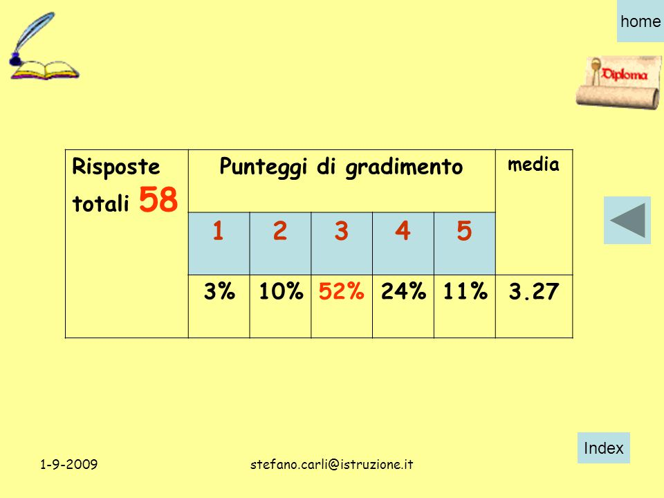 Index home 1-9-2009stefano.carli@istruzione.it Risposte totali 58 Punteggi di gradimento media 12345 3%10%52%24%11%3.27