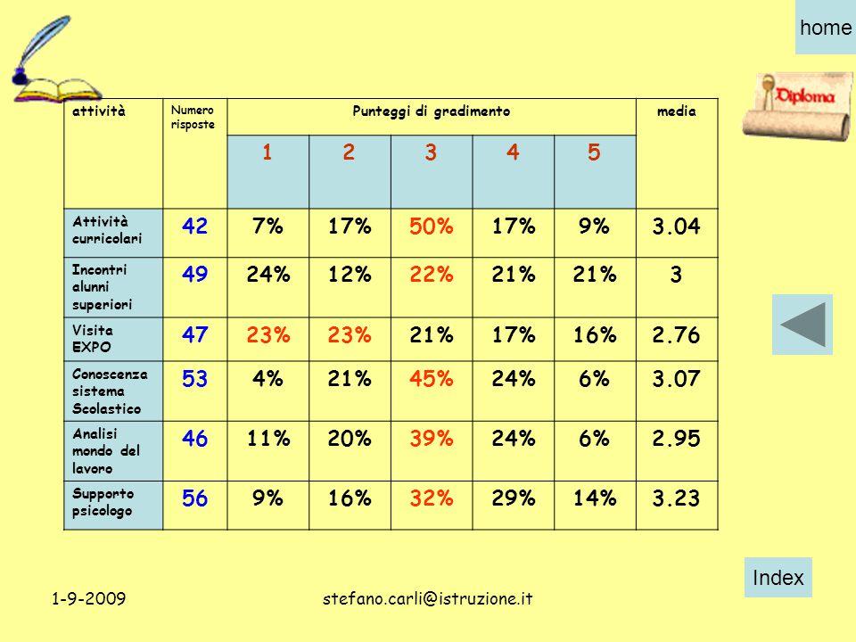 Index home 1-9-2009stefano.carli@istruzione.it attività Numero risposte Punteggi di gradimentomedia 12345 Attività curricolari 427%17%50%17%9%3.04 Incontri alunni superiori 4924%12%22%21% 3 Visita EXPO 4723% 21%17%16%2.76 Conoscenza sistema Scolastico 534%21%45%24%6%3.07 Analisi mondo del lavoro 4611%20%39%24%6%2.95 Supporto psicologo 569%16%32%29%14%3.23