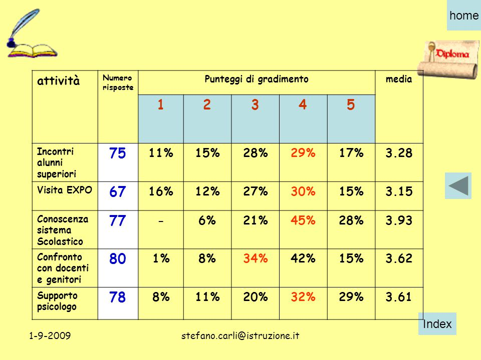 Index home 1-9-2009stefano.carli@istruzione.it attività Numero risposte Punteggi di gradimentomedia 12345 Incontri alunni superiori 75 11%15%28%29%17%3.28 Visita EXPO 67 16%12%27%30%15%3.15 Conoscenza sistema Scolastico 77 -6%21%45%28%3.93 Confronto con docenti e genitori 80 1%8%34%42%15%3.62 Supporto psicologo 78 8%11%20%32%29%3.61