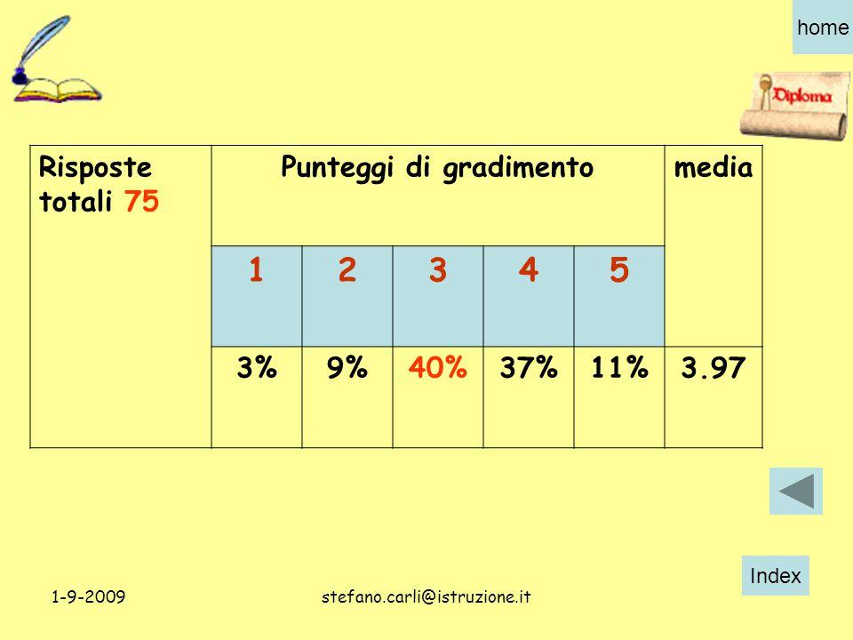 Index home 1-9-2009stefano.carli@istruzione.it Risposte totali 75 Punteggi di gradimentomedia 12345 3%9%40%37%11%3.97