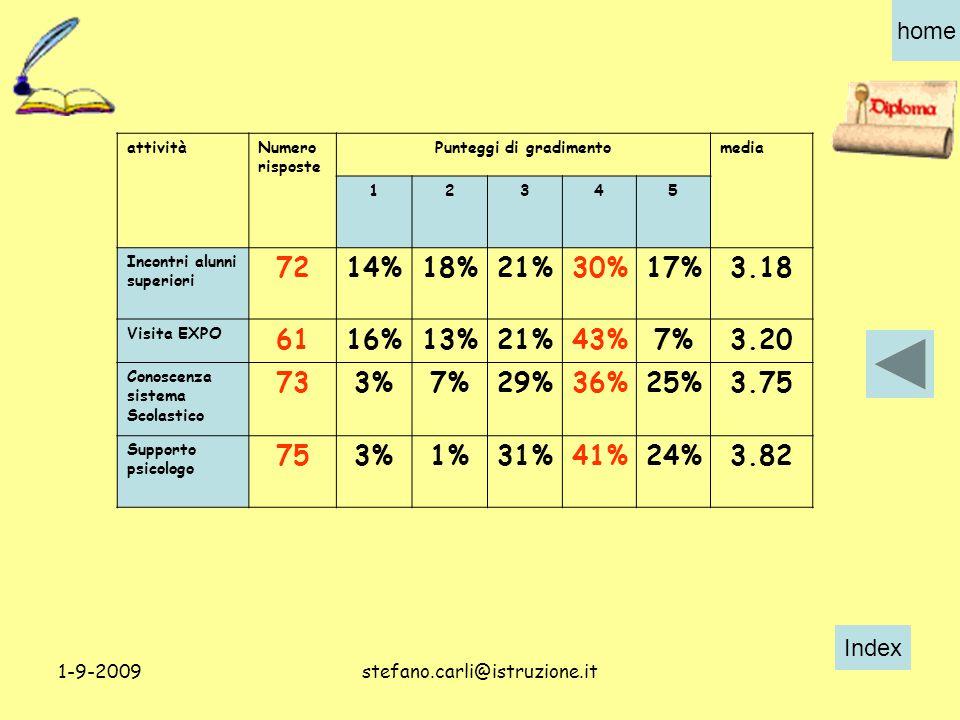 Index home 1-9-2009stefano.carli@istruzione.it attivitàNumero risposte Punteggi di gradimentomedia 12345 Incontri alunni superiori 7214%18%21%30%17%3.18 Visita EXPO 6116%13%21%43%7%3.20 Conoscenza sistema Scolastico 733%7%29%36%25%3.75 Supporto psicologo 753%1%31%41%24%3.82
