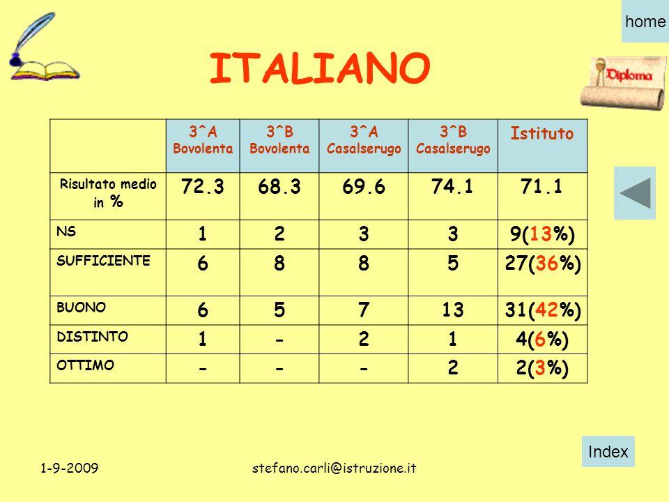 Index home 1-9-2009stefano.carli@istruzione.it 3^A Bovolenta 3^B Bovolenta 3^A Casalserugo 3^B Casalserugo Istituto Risultato medio in % 72.368.369.674.171.1 NS 12339(13%) SUFFICIENTE 688527(36%) BUONO 6571331(42%) DISTINTO 1-214(6%) OTTIMO ---22(3%) ITALIANO