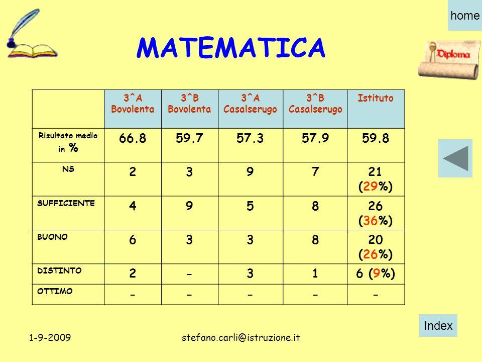 Index home 1-9-2009stefano.carli@istruzione.it 3^A Bovolenta 3^B Bovolenta 3^A Casalserugo 3^B Casalserugo Istituto Risultato medio in % 66.859.757.357.959.8 NS 239721 (29%) SUFFICIENTE 495826 (36%) BUONO 633820 (26%) DISTINTO 2-316 (9%) OTTIMO ----- MATEMATICA