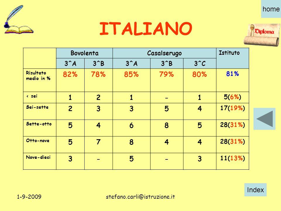 Index home 1-9-2009stefano.carli@istruzione.it BovolentaCasalserugo Istituto 3^A3^B3^A3^B3^C Risultato medio in % 82%78%85%79%80% 81% < sei 121-1 5(6%) Sei-sette 23354 17(19%) Sette-otto 54685 28(31%) Otto-nove 57844 28(31%) Nove-dieci 3-5-3 11(13%) ITALIANO