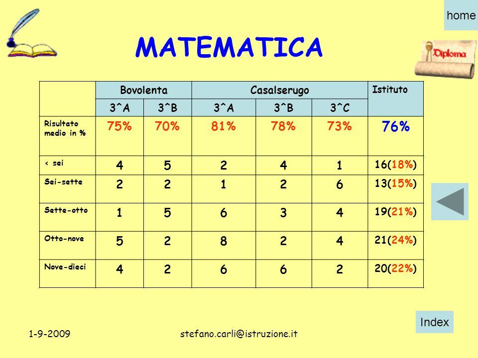 Index home 1-9-2009stefano.carli@istruzione.it BovolentaCasalserugo Istituto 3^A3^B3^A3^B3^C Risultato medio in % 75%70%81%78%73% 76% < sei 45241 16(18%) Sei-sette 22126 13(15%) Sette-otto 15634 19(21%) Otto-nove 52824 21(24%) Nove-dieci 42662 20(22%) MATEMATICA