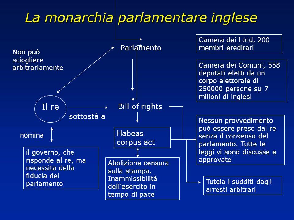 Lo stato moderno si sviluppa secondo 2 modelli Monarchia parlamentare inglese Monarchia assoluta francese Contrasto monarchia parlamento Esperimento del governo di Cromwell Restaurazione Gloriosa rivoluzione perché la rivolta in Inghilterra riesce e non in Francia.