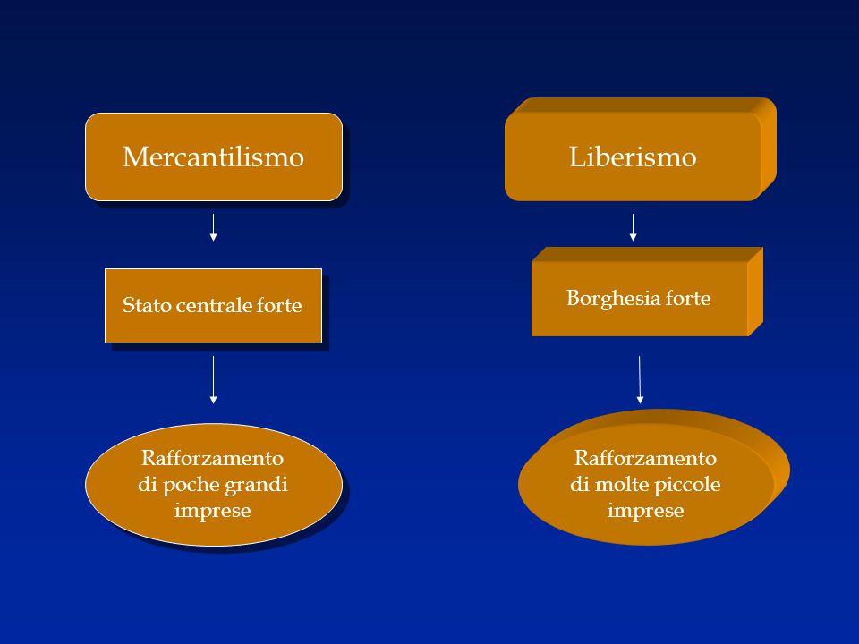 Mercantilismo Liberismo Stato centrale forte Borghesia forte Rafforzamento di poche grandi imprese Rafforzamento di molte piccole imprese