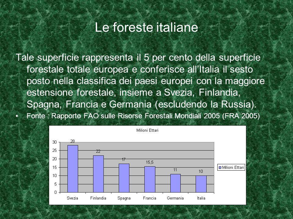 Le foreste italiane Tale superficie rappresenta il 5 per cento della superficie forestale totale europea e conferisce all'Italia il sesto posto nella classifica dei paesi europei con la maggiore estensione forestale, insieme a Svezia, Finlandia, Spagna, Francia e Germania (escludendo la Russia).