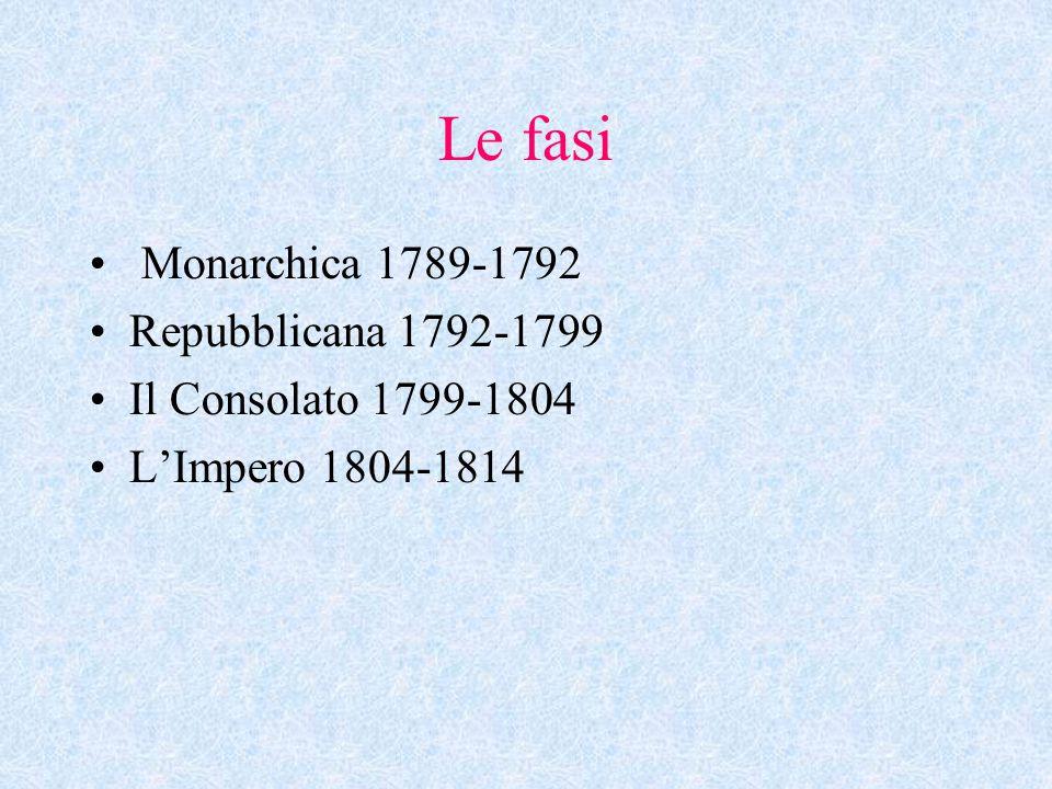 FASE MONARCHICA 1789 Luigi XVI convoca gli Stati generali Il Terzo Stato si proclama Assemblea Nazionale Assemblea Nazionale Costituente Settembre 91 Assemblea Legislativa Settembre 92 Convenzione Nazionale