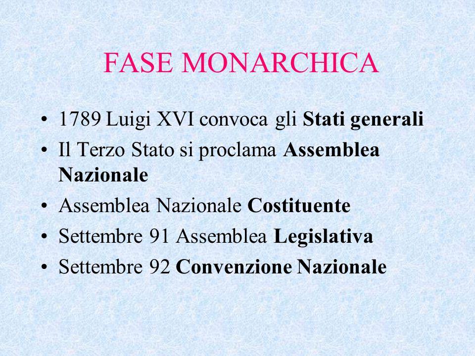 FASE MONARCHICA 1789 Luigi XVI convoca gli Stati generali Il Terzo Stato si proclama Assemblea Nazionale Assemblea Nazionale Costituente Settembre 91