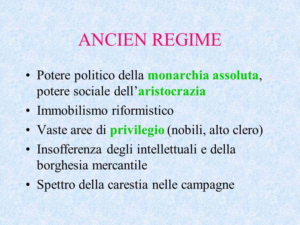 ANCIEN REGIME Potere politico della monarchia assoluta, potere sociale dell'aristocrazia Immobilismo riformistico Vaste aree di privilegio (nobili, al