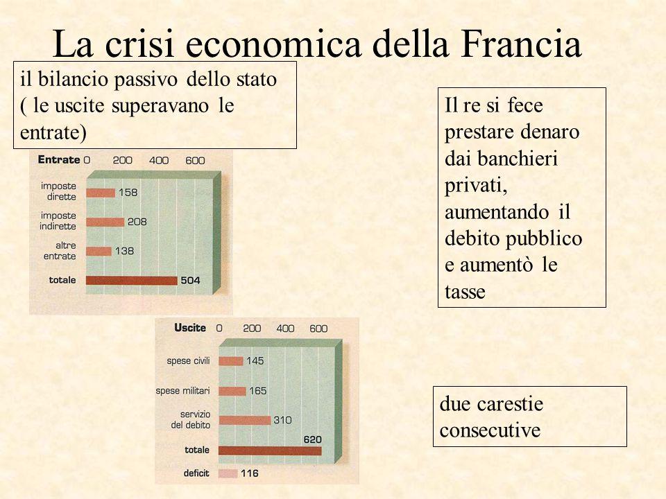 La crisi economica della Francia il bilancio passivo dello stato ( le uscite superavano le entrate) due carestie consecutive Il re si fece prestare denaro dai banchieri privati, aumentando il debito pubblico e aumentò le tasse