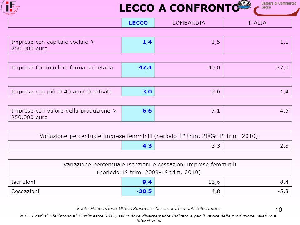 10 LECCOLOMBARDIAITALIA Imprese con capitale sociale > 250.000 euro 1,41,51,1 Imprese femminili in forma societaria47,449,037,0 Imprese con più di 40