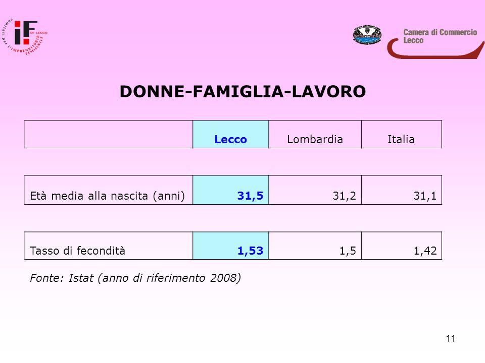 11 LeccoLombardiaItalia Età media alla nascita (anni)31,531,231,1 Tasso di fecondità1,531,51,42 Fonte: Istat (anno di riferimento 2008) DONNE-FAMIGLIA