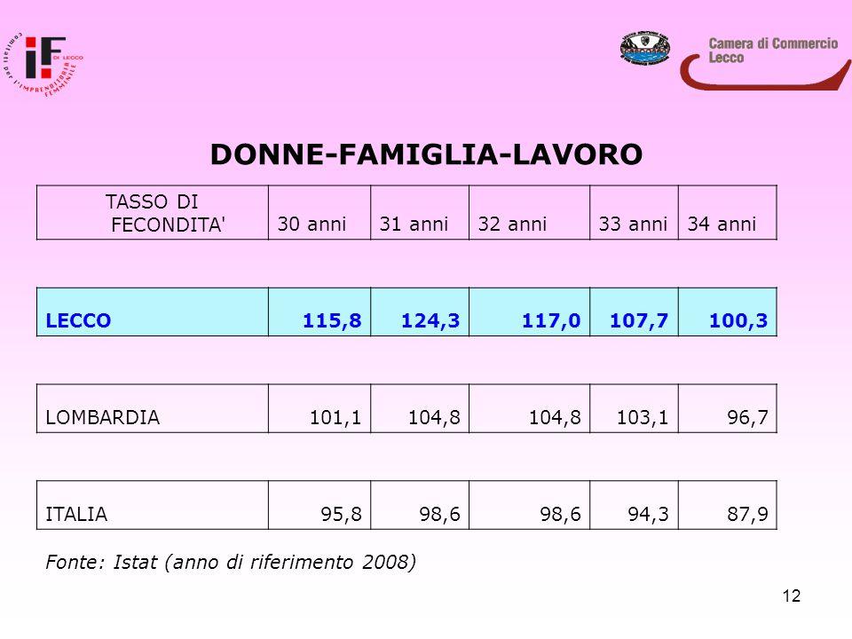 12 DONNE-FAMIGLIA-LAVORO TASSO DI FECONDITA'30 anni31 anni32 anni33 anni34 anni LECCO115,8124,3117,0107,7100,3 LOMBARDIA101,1104,8 103,196,7 ITALIA95,