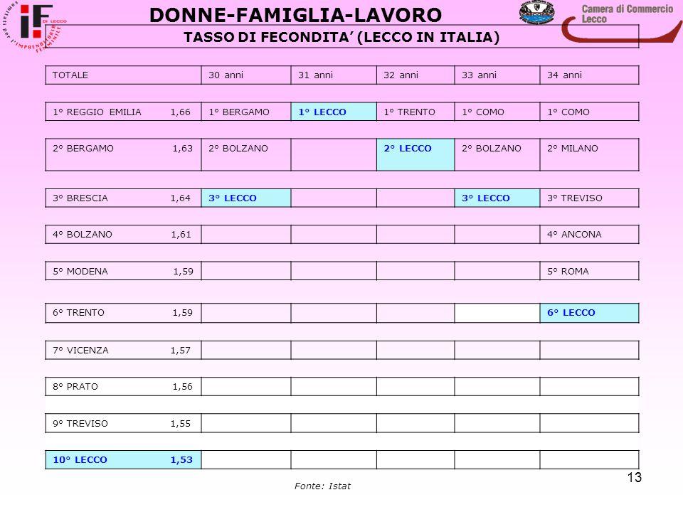 13 DONNE-FAMIGLIA-LAVORO TASSO DI FECONDITA' (LECCO IN ITALIA) TOTALE30 anni31 anni32 anni33 anni34 anni 1° REGGIO EMILIA 1,661° BERGAMO1° LECCO1° TRE