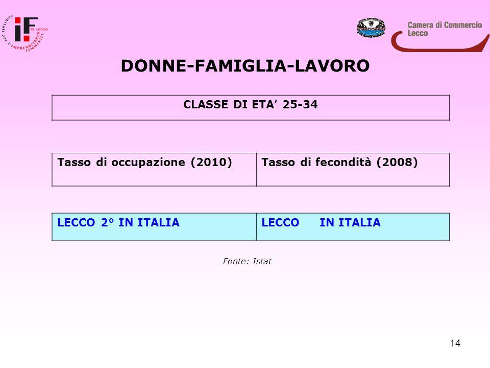 14 DONNE-FAMIGLIA-LAVORO CLASSE DI ETA' 25-34 Tasso di occupazione (2010)Tasso di fecondità (2008) LECCO 2° IN ITALIALECCO IN ITALIA Fonte: Istat