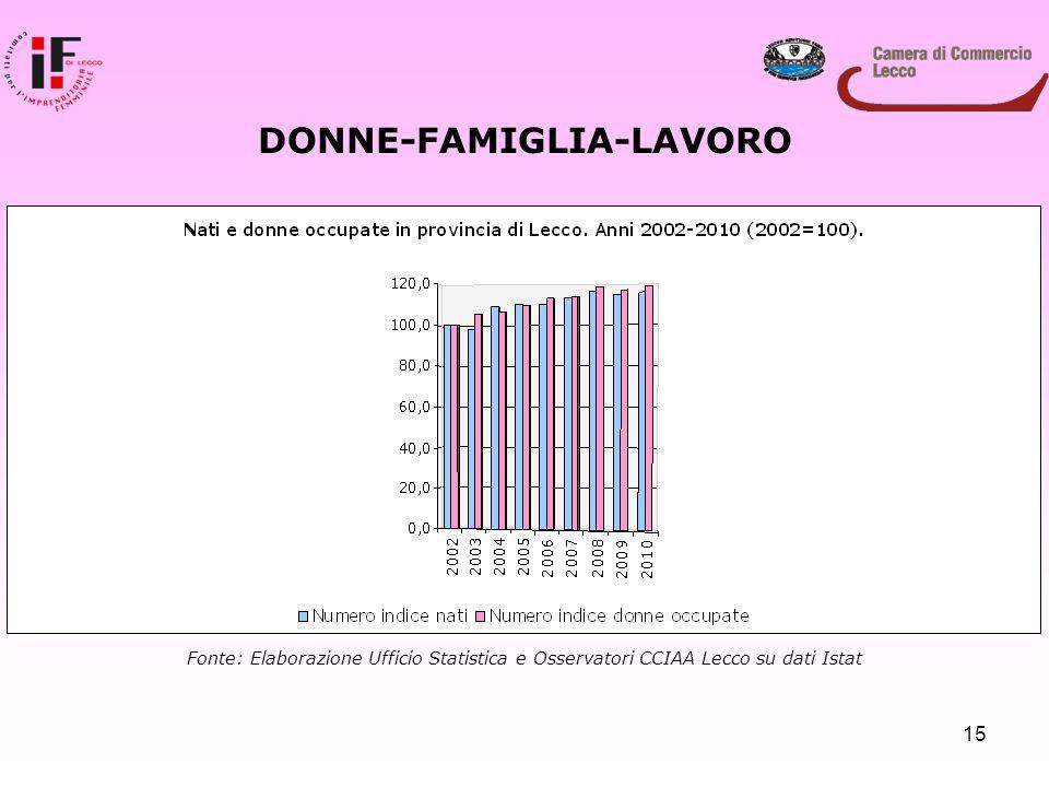 15 DONNE-FAMIGLIA-LAVORO Fonte: Elaborazione Ufficio Statistica e Osservatori CCIAA Lecco su dati Istat