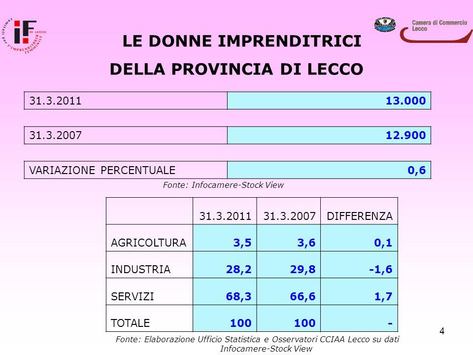 4 LE DONNE IMPRENDITRICI DELLA PROVINCIA DI LECCO 31.3.201113.000 31.3.200712.900 VARIAZIONE PERCENTUALE0,6 31.3.201131.3.2007DIFFERENZA AGRICOLTURA3,