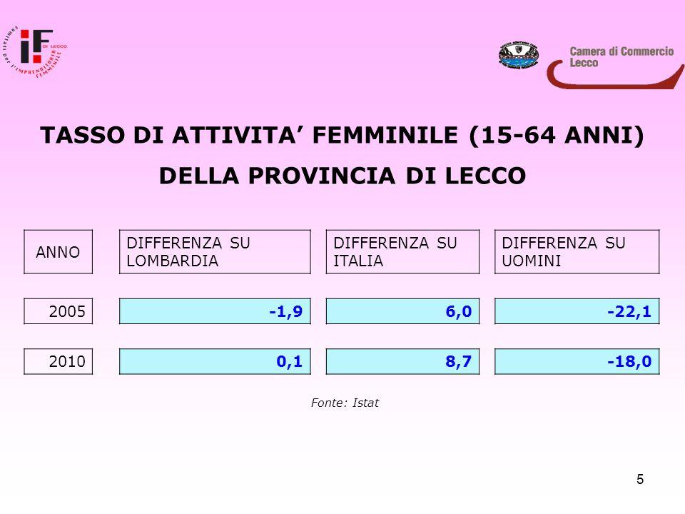 5 TASSO DI ATTIVITA' FEMMINILE (15-64 ANNI) DELLA PROVINCIA DI LECCO ANNO DIFFERENZA SU LOMBARDIA DIFFERENZA SU ITALIA DIFFERENZA SU UOMINI 2005 -1,96