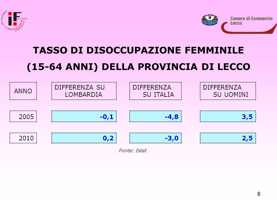 6 ANNO DIFFERENZA SU LOMBARDIA DIFFERENZA SU ITALIA DIFFERENZA SU UOMINI 2005 -0,1-4,83,5 2010 0,2 -3,0 2,5 Fonte: Istat TASSO DI DISOCCUPAZIONE FEMMI