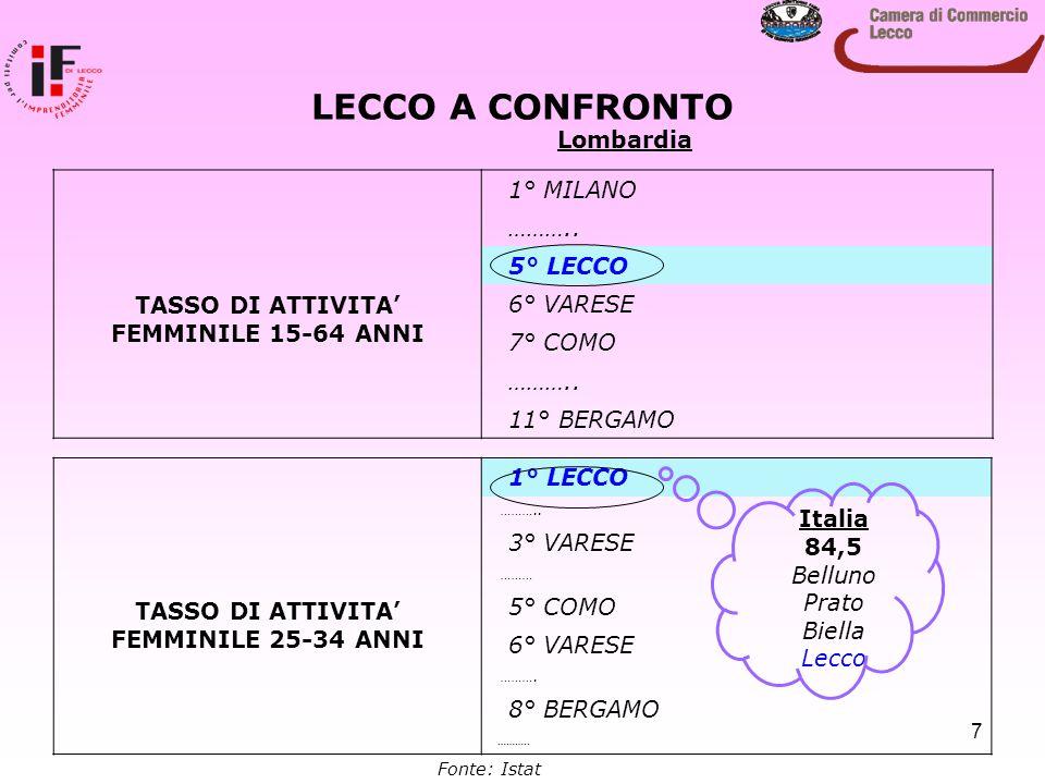 7 LECCO A CONFRONTO TASSO DI ATTIVITA' FEMMINILE 15-64 ANNI 1° MILANO ……….. 5° LECCO 6° VARESE 7° COMO ……….. 11° BERGAMO TASSO DI ATTIVITA' FEMMINILE