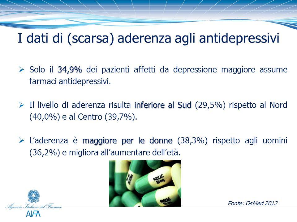 I dati di (scarsa) aderenza agli antidepressivi Fonte: OsMed 2012 34,9%  Solo il 34,9% dei pazienti affetti da depressione maggiore assume farmaci antidepressivi.