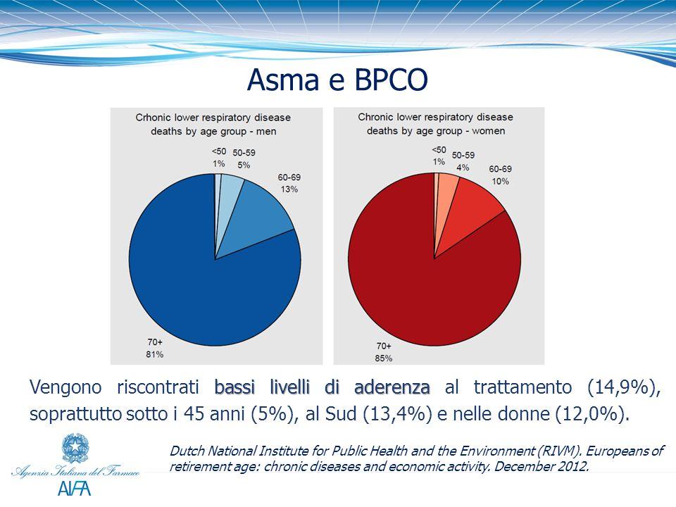 Asma e BPCO bassi livelli di aderenza Vengono riscontrati bassi livelli di aderenza al trattamento (14,9%), soprattutto sotto i 45 anni (5%), al Sud (13,4%) e nelle donne (12,0%).