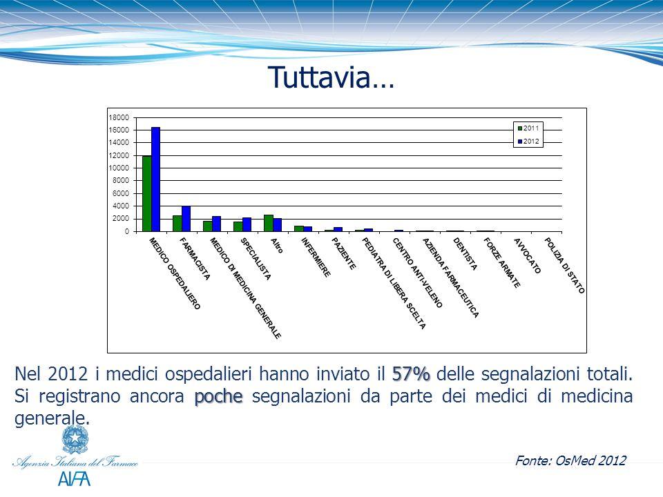 Tuttavia… 57% poche Nel 2012 i medici ospedalieri hanno inviato il 57% delle segnalazioni totali.