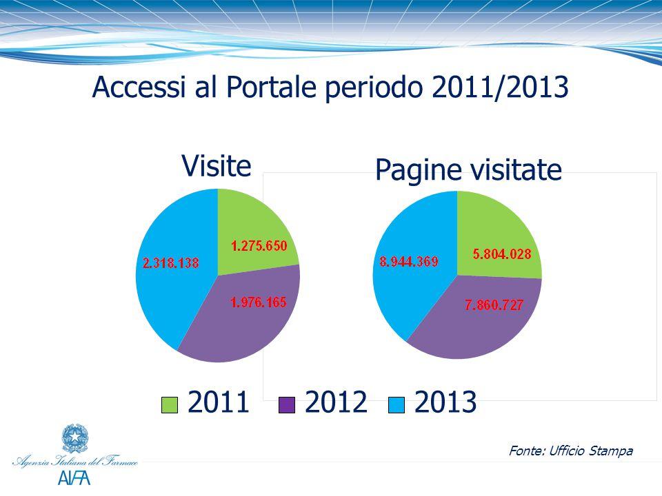 Accessi al Portale periodo 2011/2013 Fonte: Ufficio Stampa 2011 Pagine visitate Visite 20132012