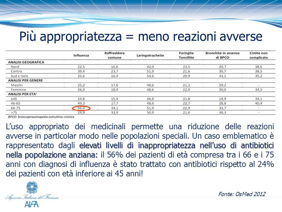 % Più appropriatezza = meno reazioni avverse elevati livelli di inappropriatezza nell'uso di antibiotici nella popolazione anziana: L'uso appropriato dei medicinali permette una riduzione delle reazioni avverse in particolar modo nelle popolazioni speciali.
