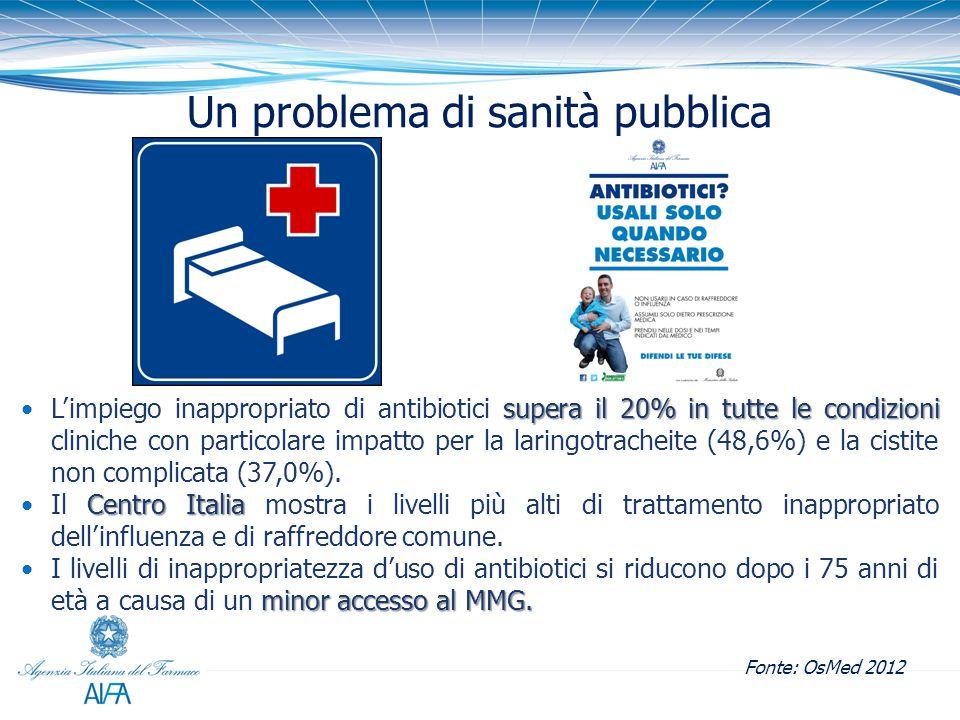 Un problema di sanità pubblica supera il 20% in tutte le condizioniL'impiego inappropriato di antibiotici supera il 20% in tutte le condizioni cliniche con particolare impatto per la laringotracheite (48,6%) e la cistite non complicata (37,0%).
