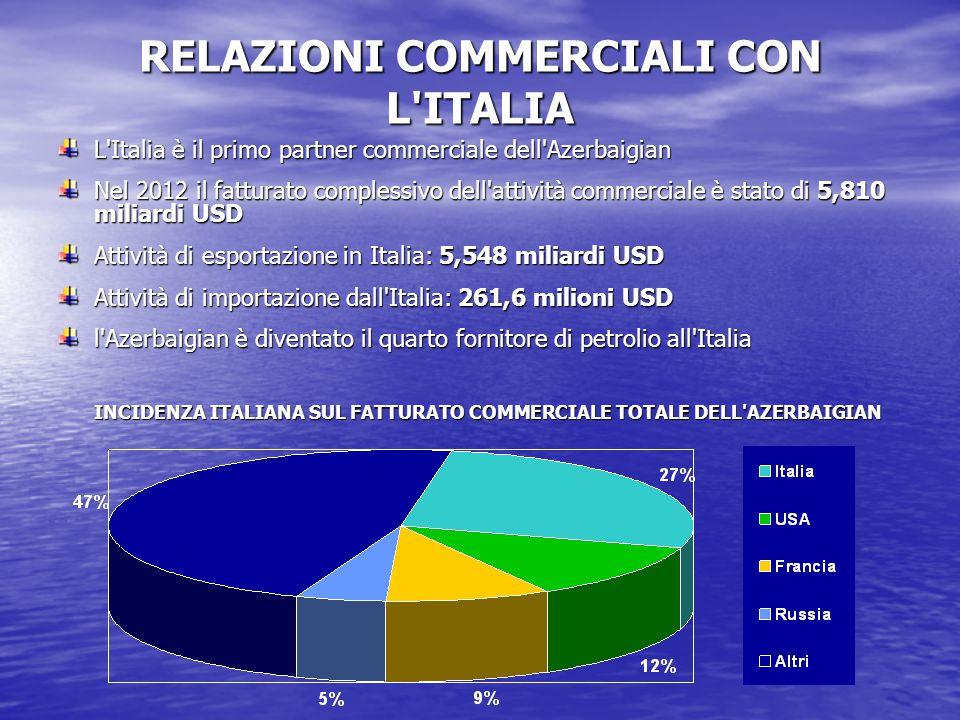 RELAZIONI COMMERCIALI CON L ITALIA L Italia è il primo partner commerciale dell Azerbaigian Nel 2012 il fatturato complessivo dell attività commerciale è stato di 5,810 miliardi USD Attività di esportazione in Italia: 5,548 miliardi USD Attività di importazione dall Italia: 261,6 milioni USD l Azerbaigian è diventato il quarto fornitore di petrolio all Italia INCIDENZA ITALIANA SUL FATTURATO COMMERCIALE TOTALE DELL AZERBAIGIAN