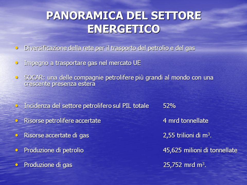 PANORAMICA DEL SETTORE ENERGETICO Diversificazione della rete per il trasporto del petrolio e del gas Diversificazione della rete per il trasporto del petrolio e del gas Impegno a trasportare gas nel mercato UE Impegno a trasportare gas nel mercato UE SOCAR: una delle compagnie petrolifere più grandi al mondo con una crescente presenza estera SOCAR: una delle compagnie petrolifere più grandi al mondo con una crescente presenza estera Incidenza del settore petrolifero sul PIL totale52% Incidenza del settore petrolifero sul PIL totale52% Risorse petrolifere accertate4 mrd tonnellate Risorse petrolifere accertate4 mrd tonnellate Risorse accertate di gas2,55 trilioni di m 3.